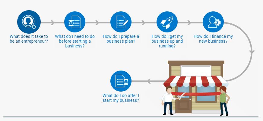 EN Start Business